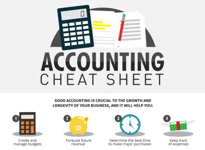 an accounting cheat sheet for entrepreneurs infographic tampa